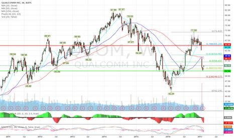 QCOM: QCOM long term buy, collect 3.8% div and wait for NXPI benefits