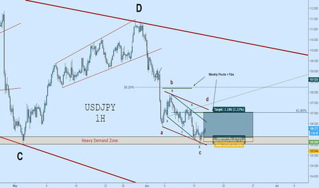 USDJPY: USDJPY Long: Multichannel Rebound