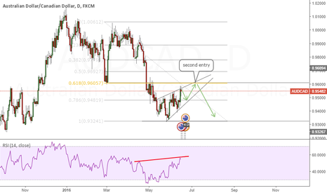 AUDCAD: AUDCAD GOOD OPPERTUNITY DON't miss it !             AUDCAD