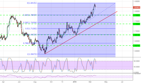 GBPCAD: opportnity long