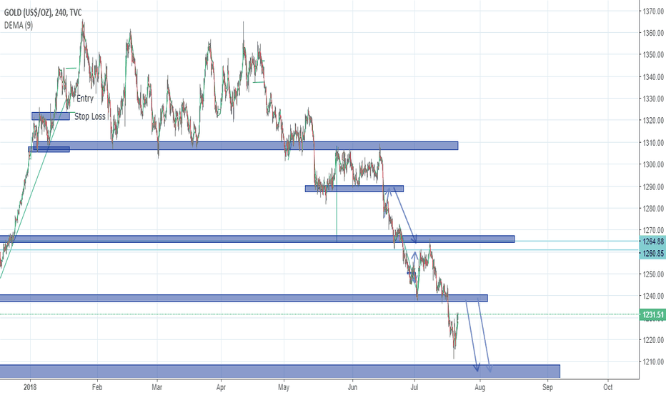 GOLD: GOLD Further Downside Potnetial