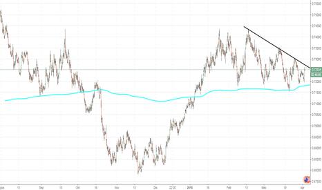 NZDUSD: NZD/USD: analisis teknikal