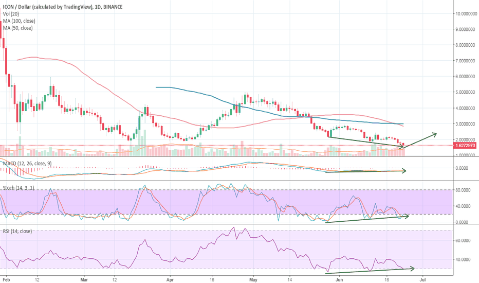 ICXUSD: ICONic Divergence for ICX in RSI MACD Stoch