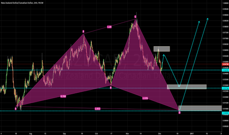 NZDCAD: Every turn counts on this one.
