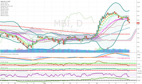 MBI: pennies to thousands long term short candidate