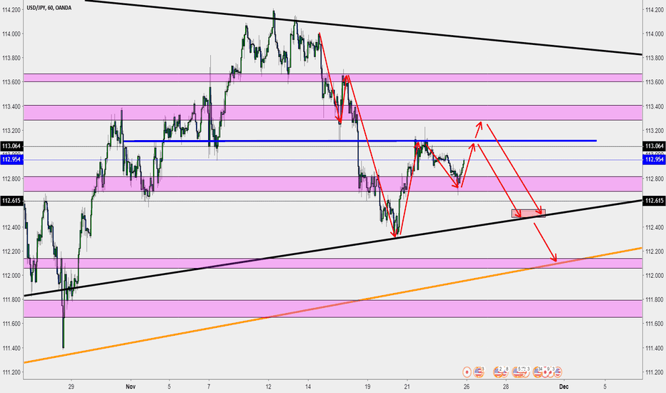 USDJPY: USD/JPY Trend Continuation Approach: Double Top or Breakout?