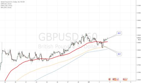 GBPUSD: GBPUSDポンドドルの買いポイント