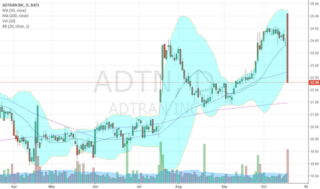 ADTN: You call that a Bearish Engulfing candle? This is a bearish
