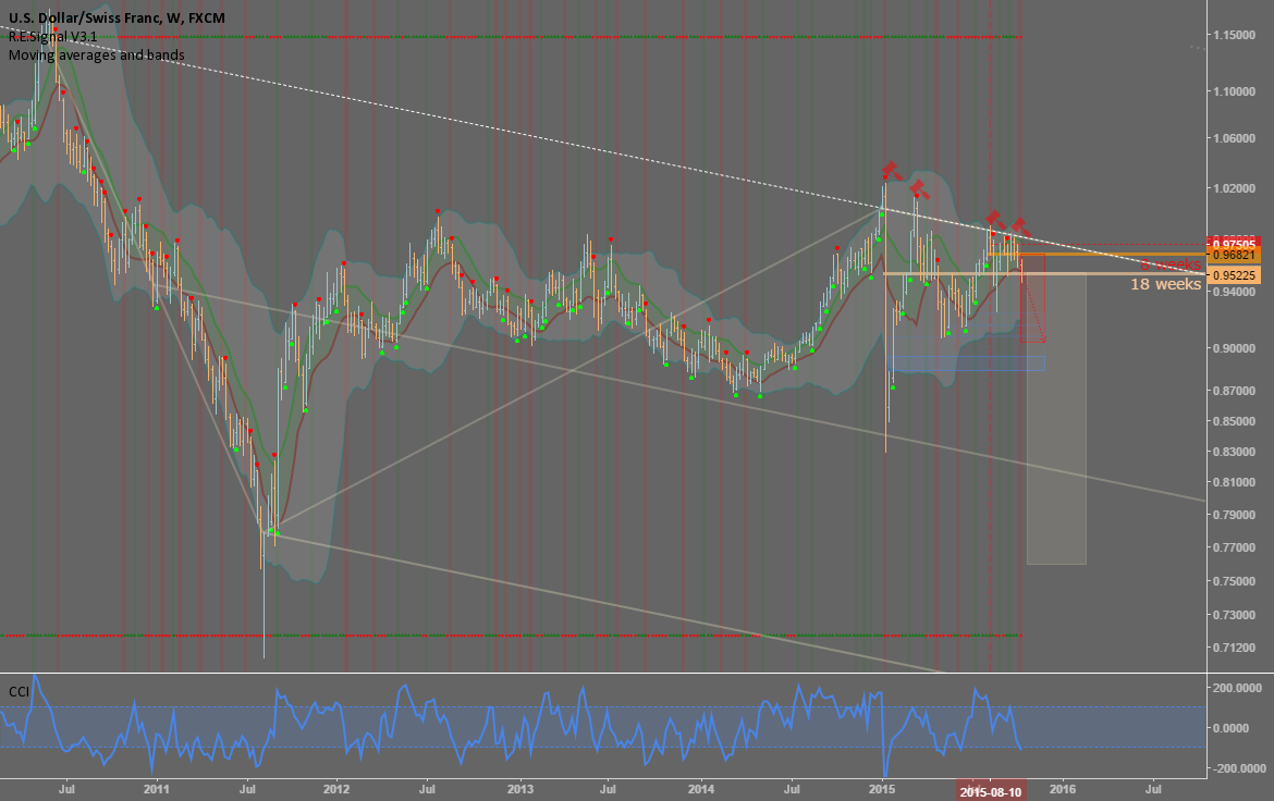 USDCHF: SNB might suprise everyone again...soon