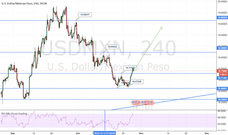 USDMXN: USDMXN BROKEN THROUGH A HIGH AND FORMED A HIGHER LOW