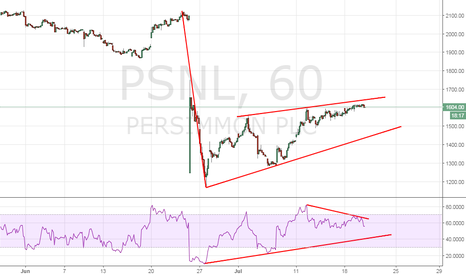 PSN: Persimmon - inverse flg and pole, RSI signaling weakness
