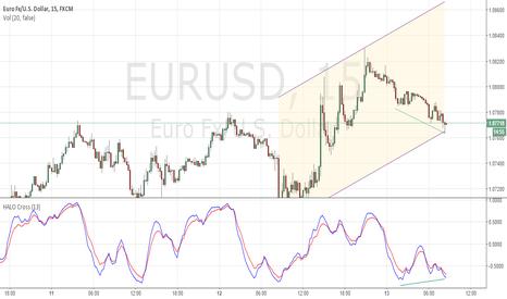 EURUSD: Morning #Divergence $EURUSD #trading #long #shortterm