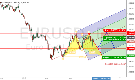 EURUSD: 2 Scenario for the upcoming weeks