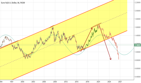 EURUSD: There are huge opportunities on EUR in a long-term.