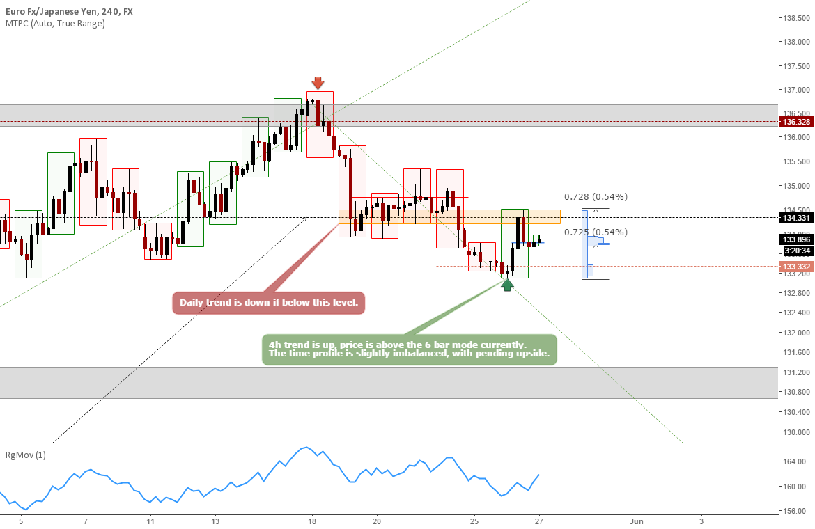 EURJPY: Neutral but potentially a nice long trade