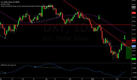 DXY: Vendre l'indice USD