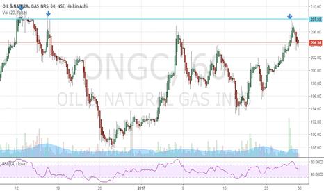 ONGC: ONGC Strong resistance at 207