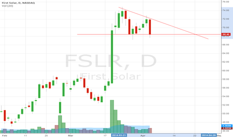 FSLR: FSLR ... triangle in the making?