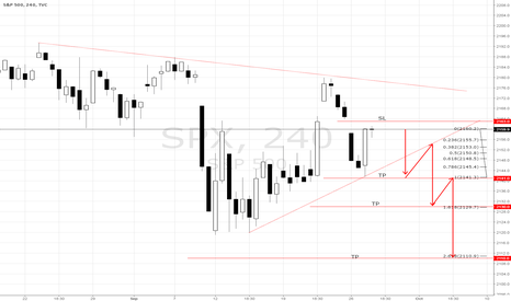 SPX: SP500 SELL