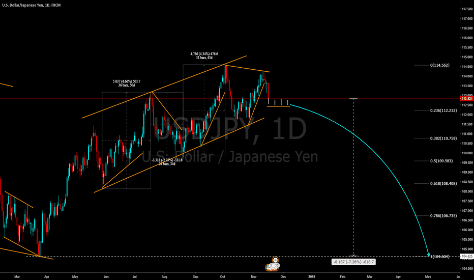 USDJPY: Long terme reversal on USDJPY