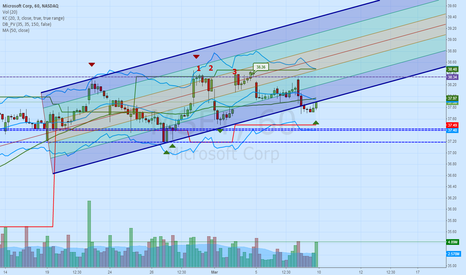 MSFT: MSFT  1 Hour Channel Bounce Zones