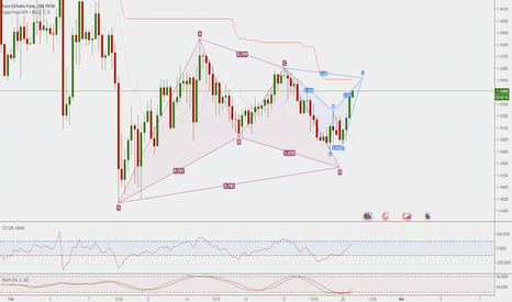 EURCHF: Bat + Gartley