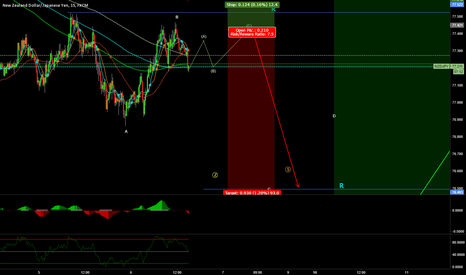NZDJPY: Possible short