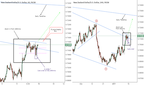 NZDUSD: More Upside Movement On NZDUSD Is Possible