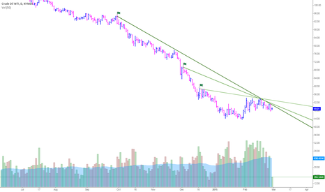 CL1!: The major trend for oil still paints a bearish picture