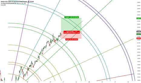 JPN225: Japan long into the end of this momentum