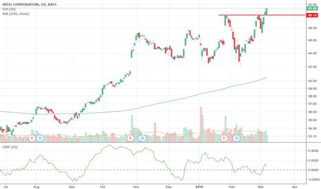 INTC: Bullish Breakout above $50 resistance