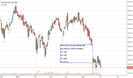 VOLTAS: Short term Swing trading-Voltas-Long