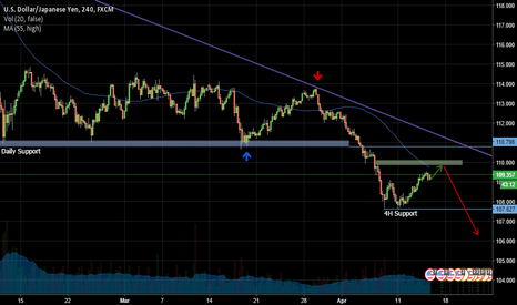 USDJPY: USDJPY , Daily - Short