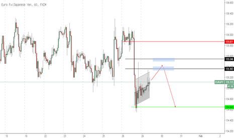 EURJPY: EURJPY - Short intraday