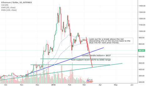ETHUSD: ETH Update-Bulls trying to establish the floor! Battle continues