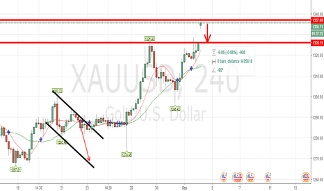 XAUUSD: XAUUSD SHORTING OPPORTUNITY - FREE MONEY