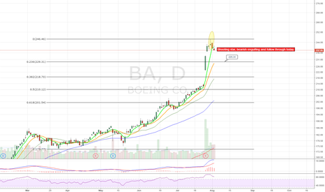 BA: Looks like short term top is in