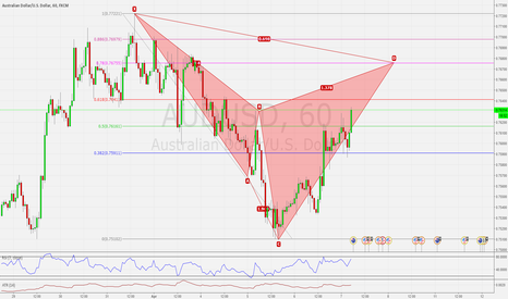 AUDUSD: AUDUSD H1 CYPHER PATTERN BEARISH NEAR COMPLETION