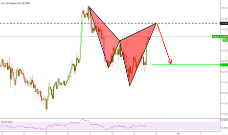 EURJPY: EURJPY Perfect Cypher Pattern