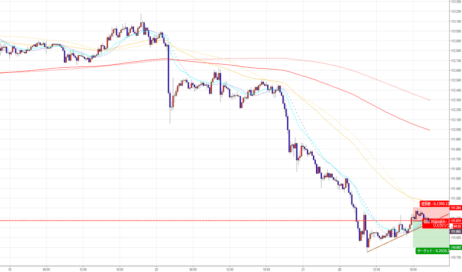 USDJPY: ドル円ショート