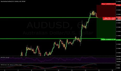 AUDUSD: Short on AUD/USD