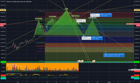 BTCUSDIDX: SHORT  Double H&S and 9k just before the end of the year