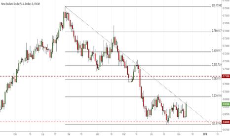 NZDUSD: Morgan Stanley: W tym tygodniu kupujemy NZD/USD
