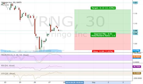 VRNG: VRNG has milestones