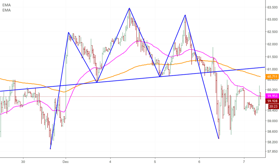 BCOUSD: Dead cat bounce for oil?