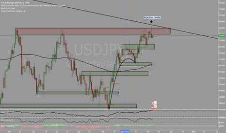 USDJPY: Shorting opportunity on Rejection Candle