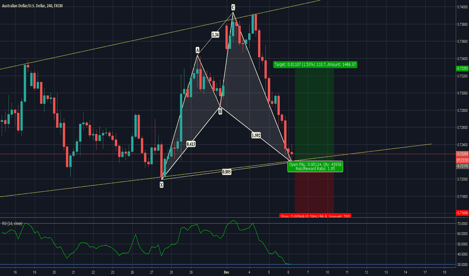 AUDUSD: AUDUSD| How To Properly Execute the Cypher...