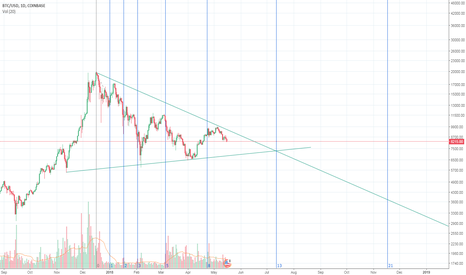 BTCUSD: BTCUSD (coinbase) Time zone fib with a couple basic trend lines