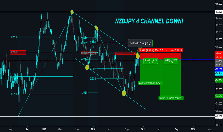NZDJPY: NZDJPY 4 Channel DOWN - SELL THE MADNESS!