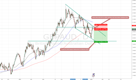 GBPAUD: Trade: GBP/AUD - Short Position